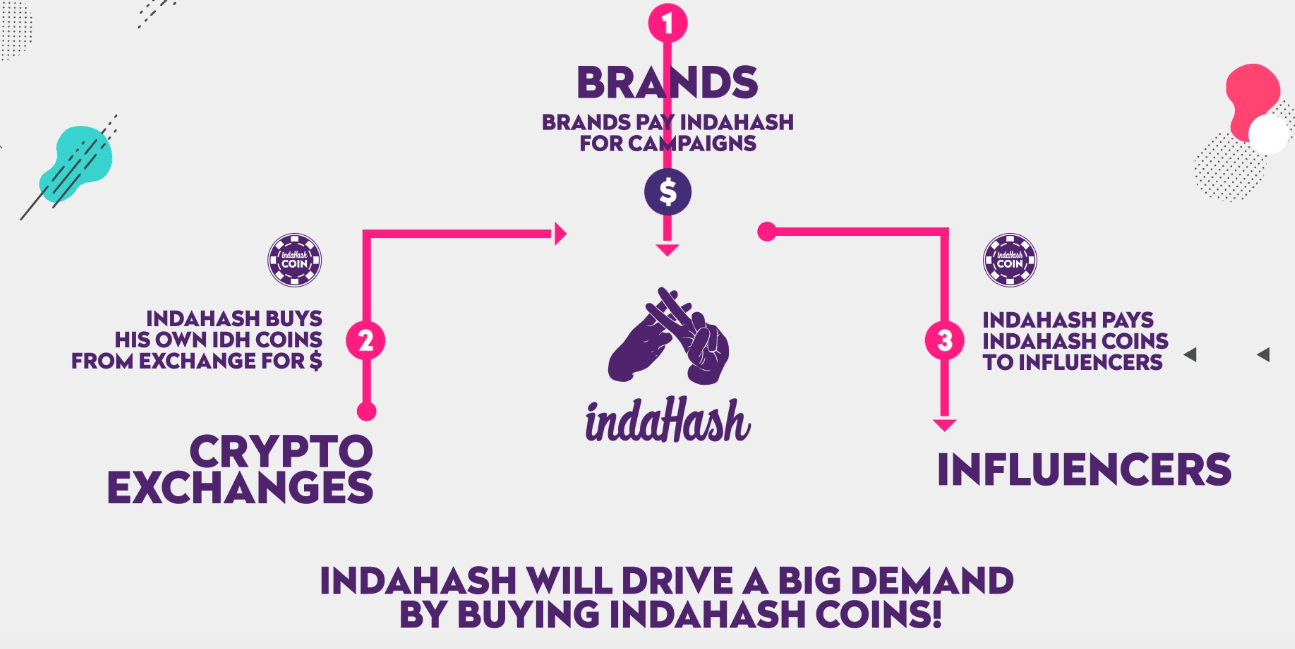indaHash-brands-crypto-influencers.png